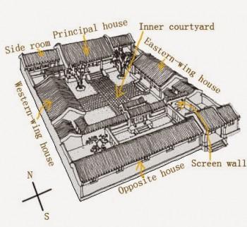 La struttura di uno siheuan